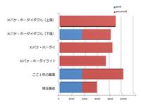 スマホ維持費グラフ.png
